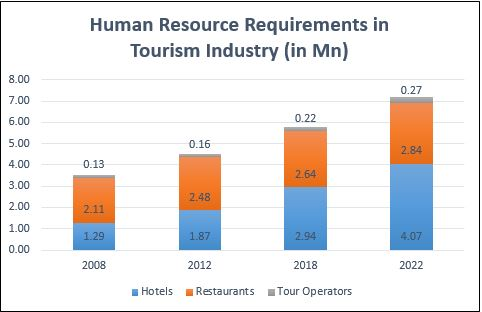 growth of hospitality industry in india tourism essay India witnesses more than 5 million annual foreign tourist arrivals and 562 million domestic tourism visits[2][3] the tourism industry in india generated about us$100 billion in 2008 and that is expected to increase to us$2755 billion by 2018 at a 94% annual growth rate[4].